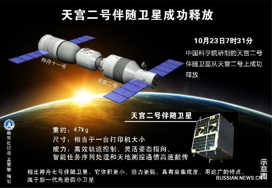 КНР запустил спутник сборта орбитальной лаборатории «Тяньгун— 2»