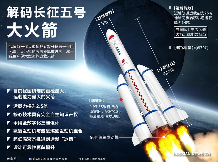 (图表)[长征五号首飞]解码长征五号大火箭