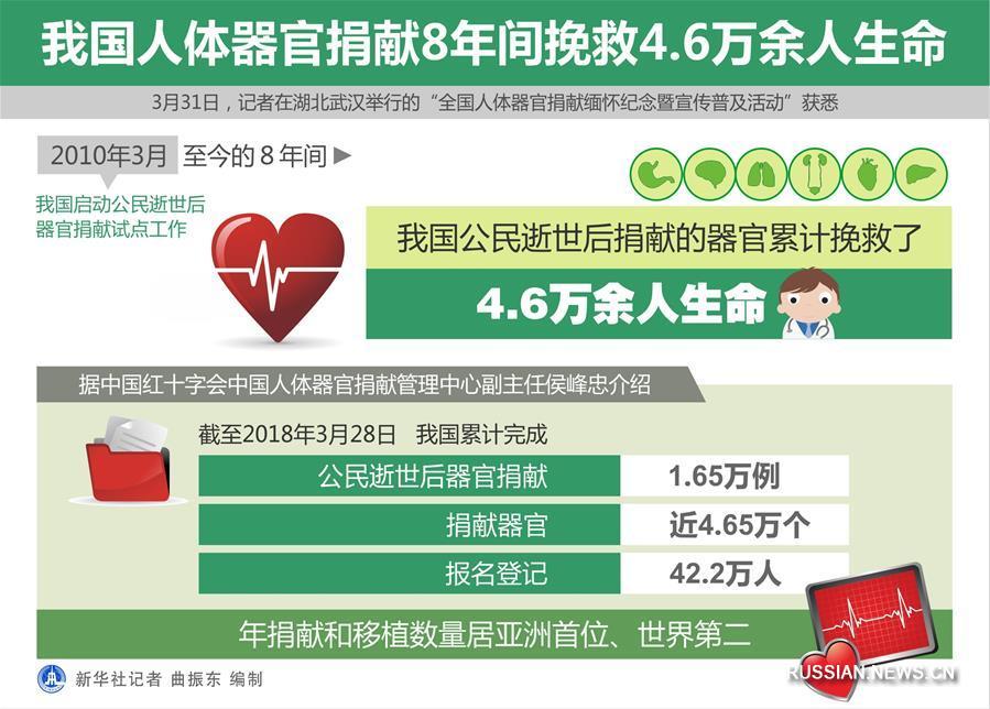 (图表)[社会]我国人体器官捐献8年间挽救4.6万余人生命